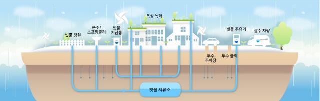 수원, 물·에너지·폐기물이 자원이 되는 수원시2.jpg