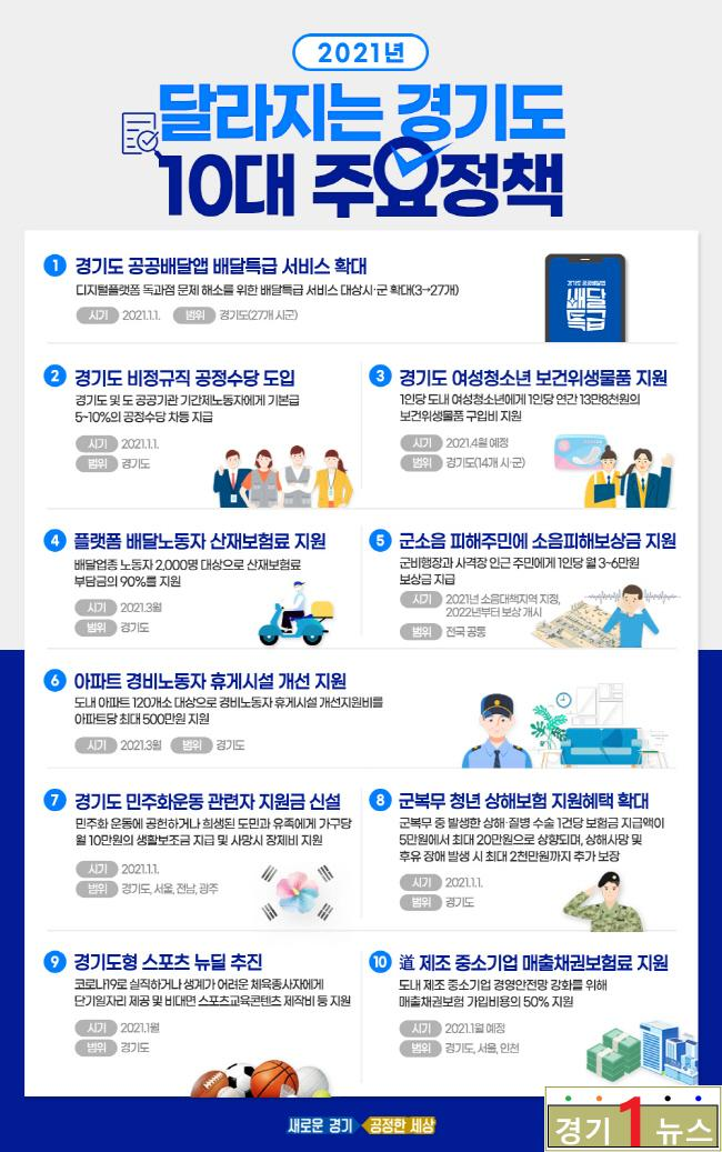 경기도, 2021년+경기도+달라지는+정책..jpg